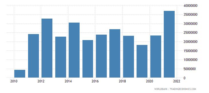somalia net bilateral aid flows from dac donors canada us dollar wb data