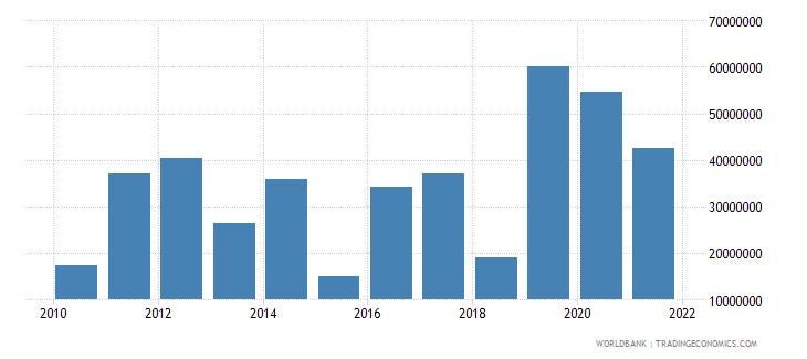 somalia net bilateral aid flows from dac donors denmark us dollar wb data