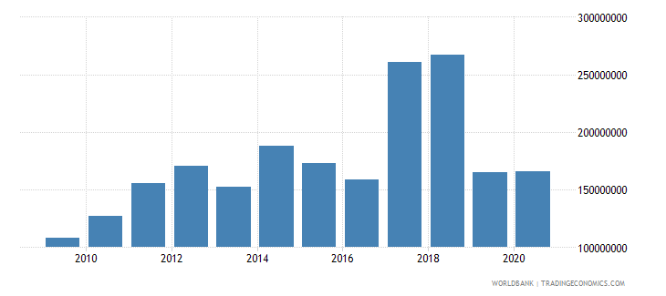 somalia net bilateral aid flows from dac donors european commission us dollar wb data