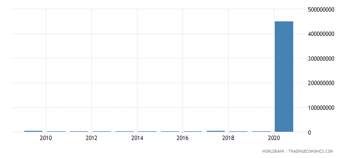 somalia net bilateral aid flows from dac donors france us dollar wb data