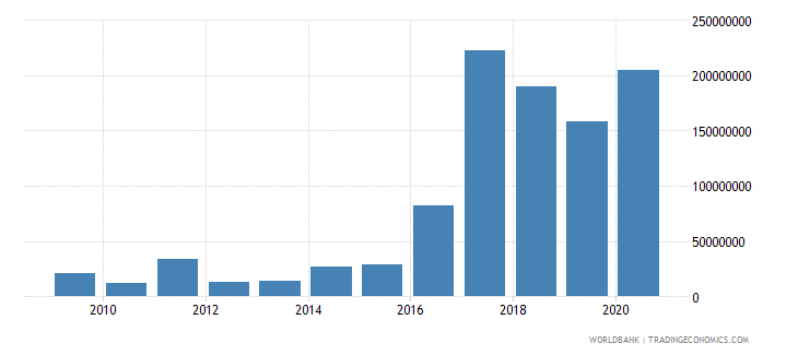 somalia net bilateral aid flows from dac donors germany us dollar wb data