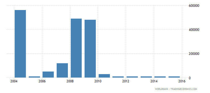somalia net bilateral aid flows from dac donors greece us dollar wb data