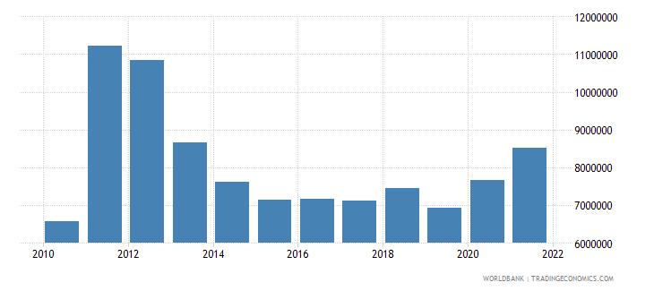 somalia net bilateral aid flows from dac donors ireland us dollar wb data