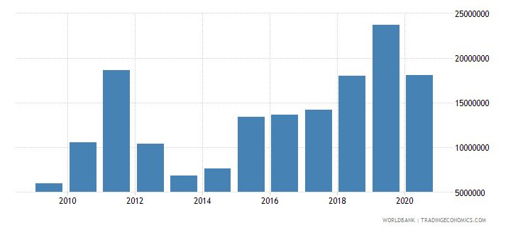 somalia net bilateral aid flows from dac donors italy us dollar wb data
