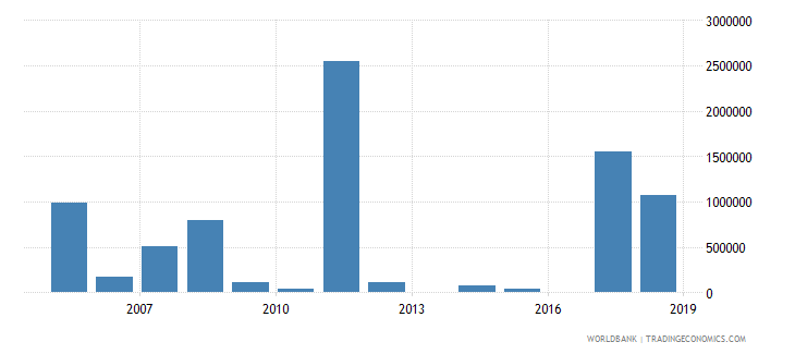 somalia net bilateral aid flows from dac donors new zealand us dollar wb data