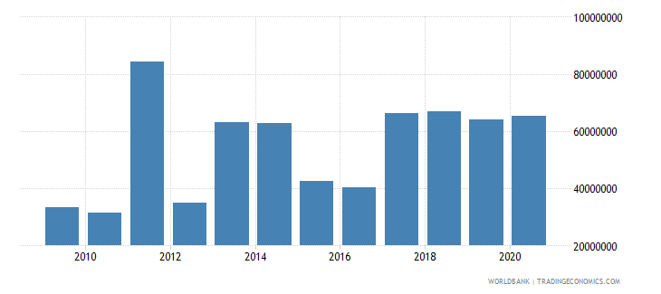 somalia net bilateral aid flows from dac donors norway us dollar wb data