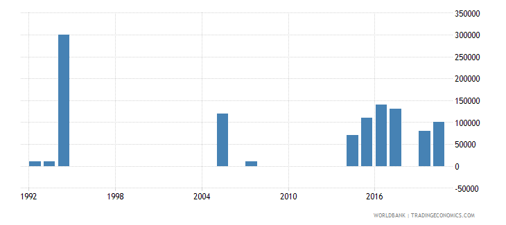 somalia net bilateral aid flows from dac donors portugal us dollar wb data