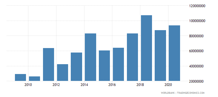 somalia net bilateral aid flows from dac donors sweden us dollar wb data