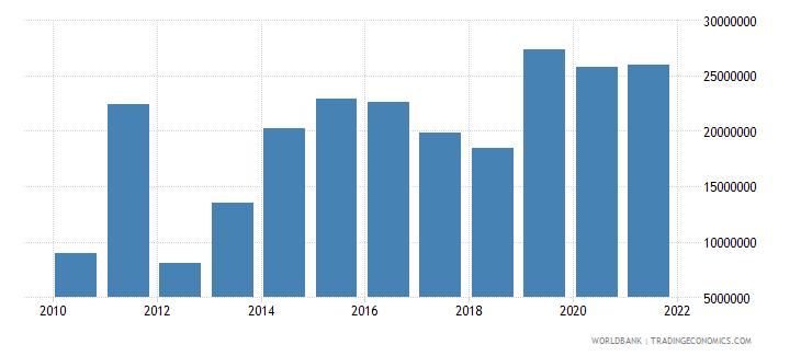 somalia net bilateral aid flows from dac donors switzerland us dollar wb data