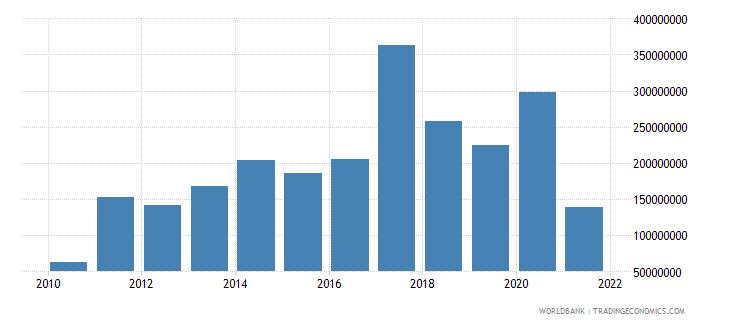 somalia net bilateral aid flows from dac donors united kingdom us dollar wb data