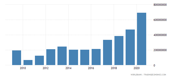 somalia net bilateral aid flows from dac donors united states us dollar wb data