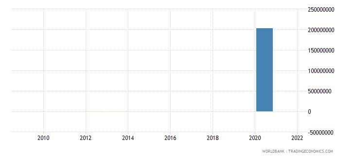 somalia net financial flows imf nonconcessional nfl us dollar wb data