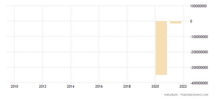 somalia net financial flows multilateral nfl us dollar wb data