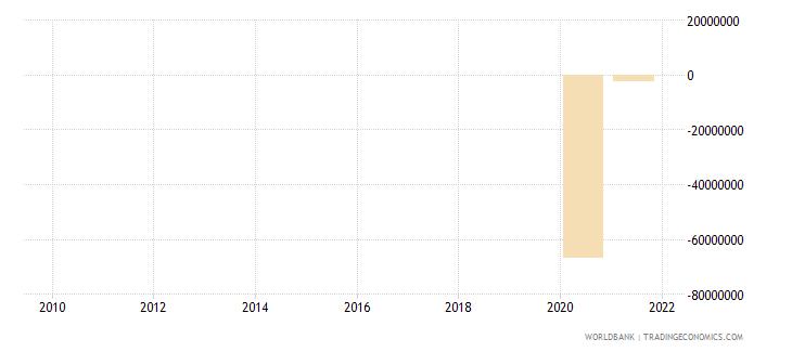 somalia net financial flows rdb concessional nfl us dollar wb data
