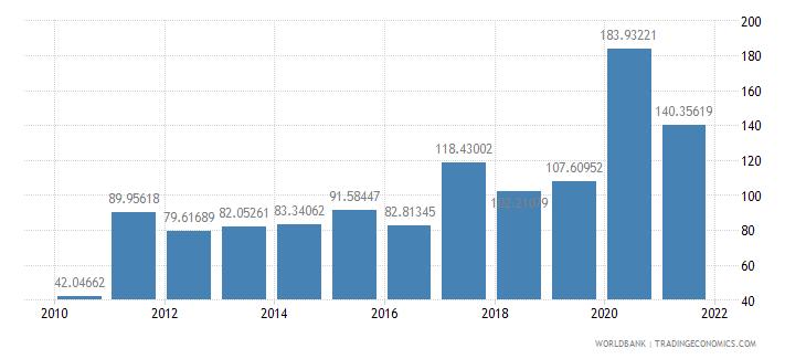 somalia net oda received per capita us dollar wb data