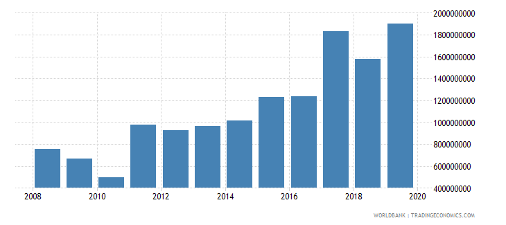 somalia net official development assistance and official aid received constant 2007 us dollar wb data