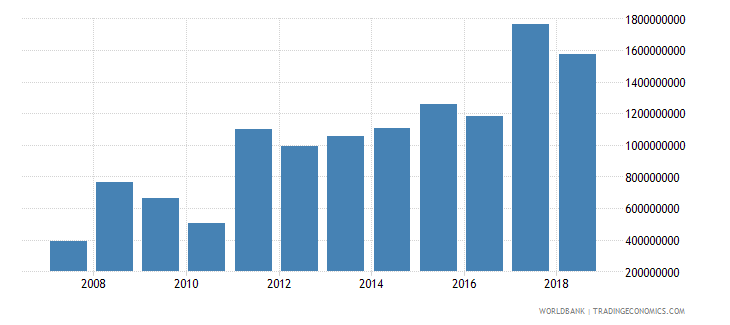 somalia net official development assistance received current us$ cd1 wb data