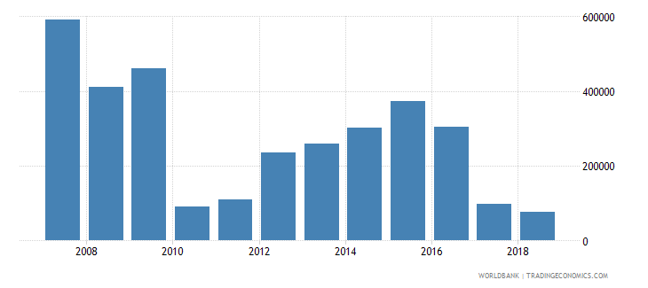 somalia net official flows from un agencies unaids us dollar wb data