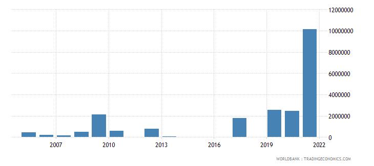 somalia net official flows from un agencies unhcr us dollar wb data