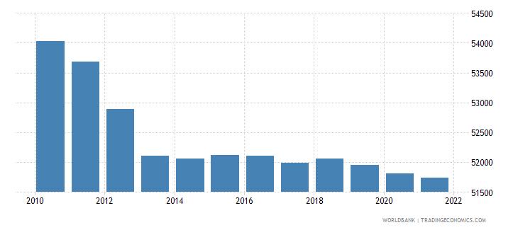 somalia number of infant deaths wb data