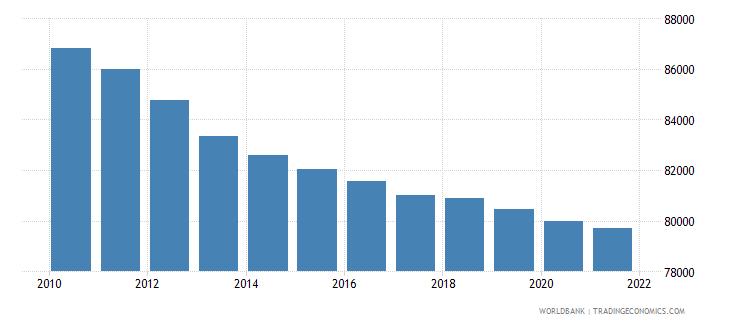 somalia number of under five deaths wb data