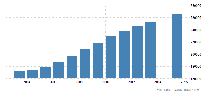 somalia population age 13 total wb data