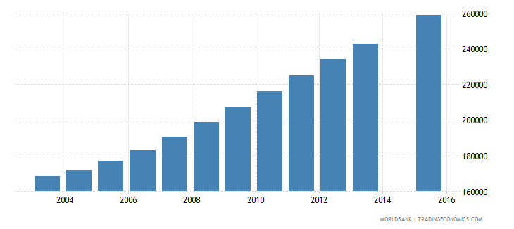 somalia population age 14 total wb data