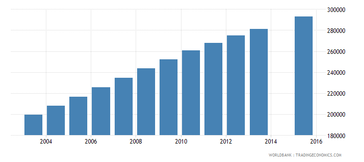 somalia population age 9 total wb data