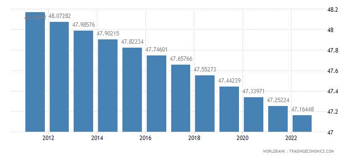 somalia population ages 0 14 percent of total wb data