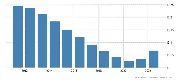 somalia population ages 10 14 male percent of male population wb data