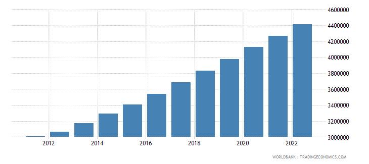 somalia population ages 15 64 male wb data