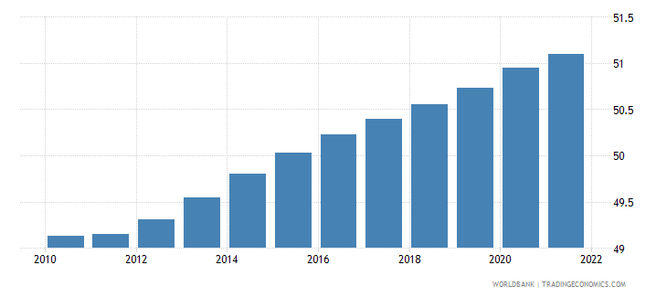 somalia population ages 15 64 percent of total wb data