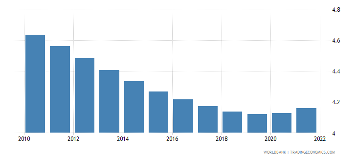 somalia population ages 35 39 male percent of male population wb data