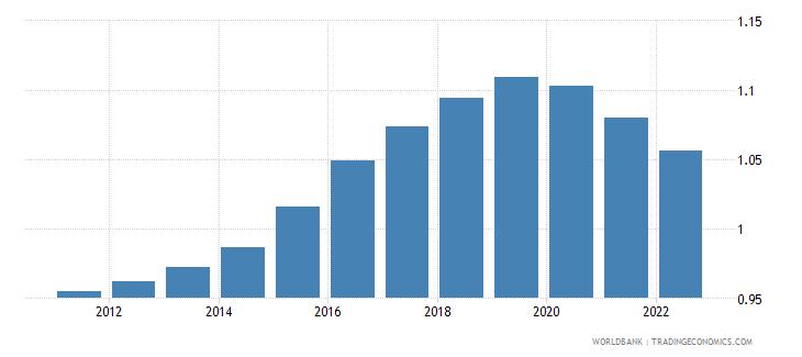 somalia population ages 65 69 male percent of male population wb data