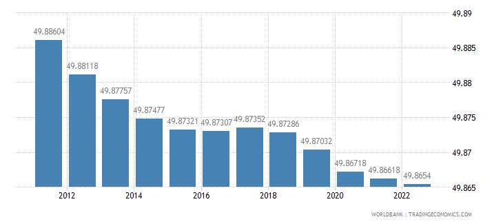 somalia population female percent of total wb data