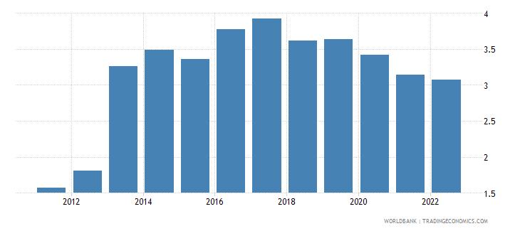 somalia population growth annual percent wb data
