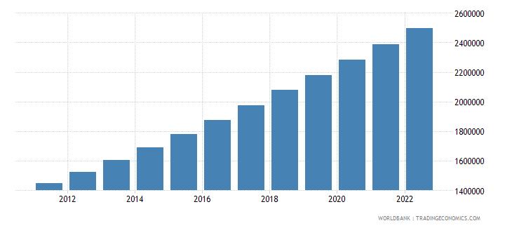 somalia population in largest city wb data