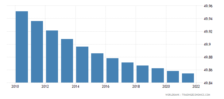 somalia population male percent of total wb data