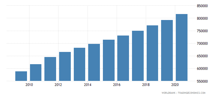 somalia population of the official age for lower secondary education both sexes number wb data