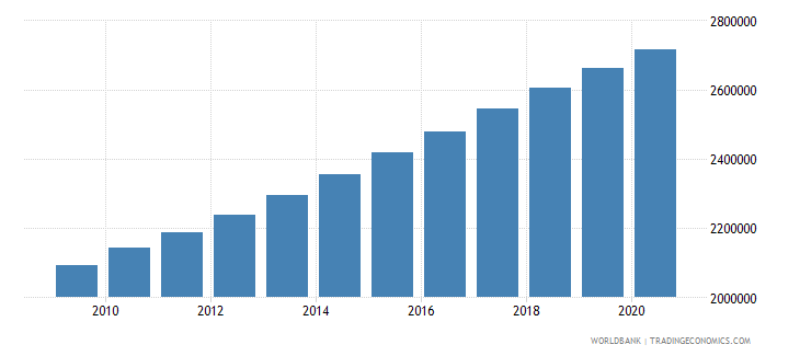 somalia population of the official age for primary education both sexes number wb data