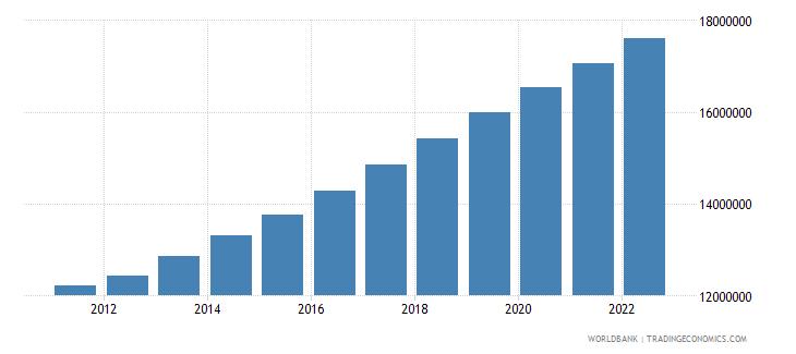 somalia population total wb data