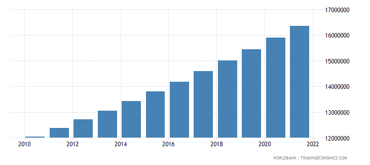 somalia population total wb data