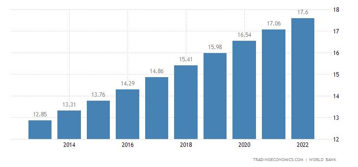 Somalia Population | 2019 | Data | Chart | Calendar