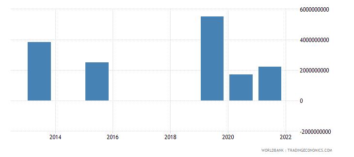 somalia present value of external debt us dollar wb data