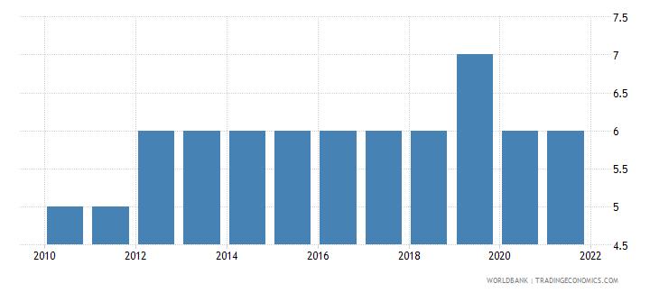 somalia regulatory quality number of sources wb data