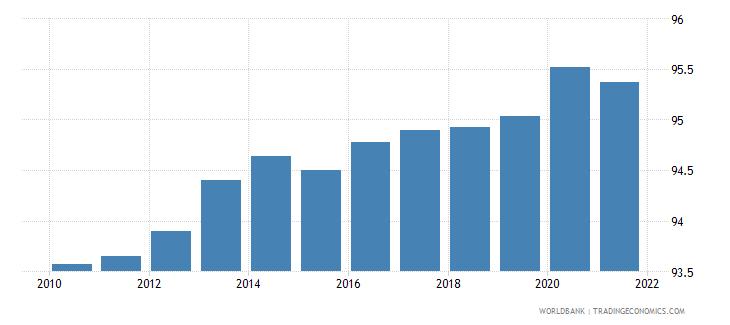 somalia renewable energy consumption wb data