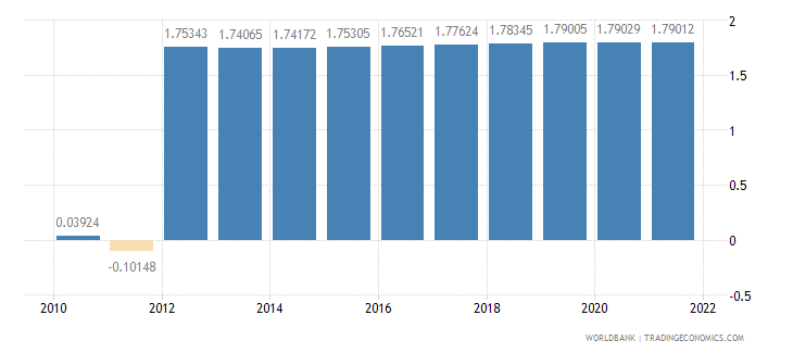 somalia rural population growth annual percent wb data