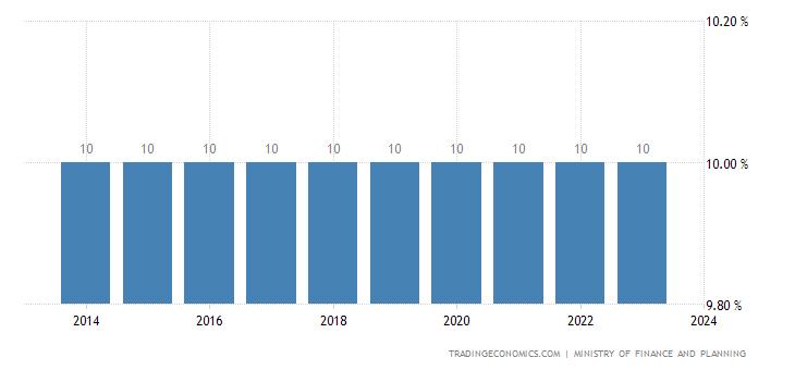 Somalia Sales Tax Rate