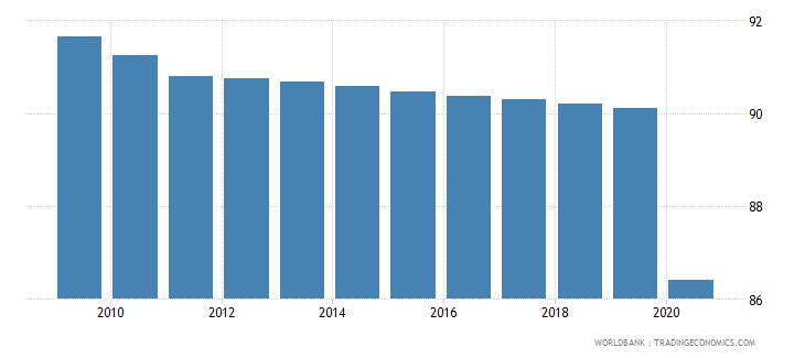 somalia self employed male percent of males employed wb data