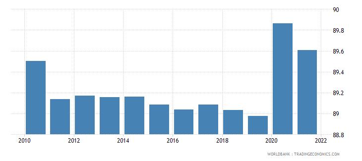 somalia self employed total percent of total employed wb data
